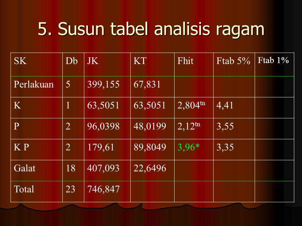5. Susun tabel analisis ragam