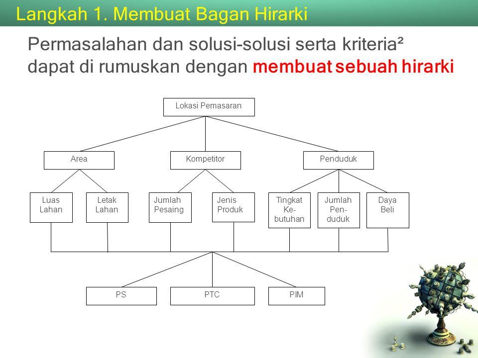 Langkah 1. Membuat Bagan Hirarki
