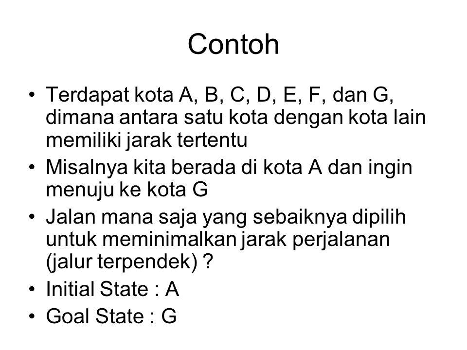 Contoh Terdapat kota A, B, C, D, E, F, dan G, dimana antara satu kota dengan kota lain memiliki jarak tertentu.