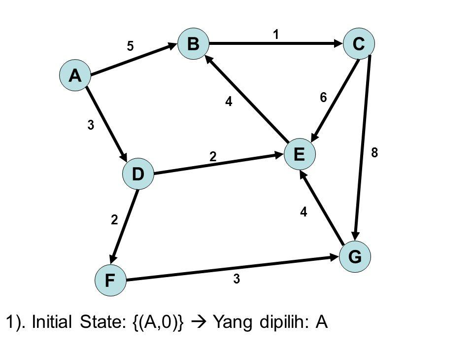 1). Initial State: {(A,0)}  Yang dipilih: A