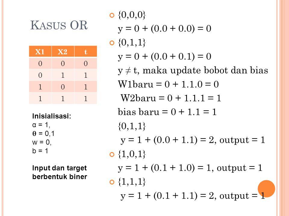 {0,0,0} y = 0 + (0.0 + 0.0) = 0. {0,1,1} y = 0 + (0.0 + 0.1) = 0. y ≠ t, maka update bobot dan bias.