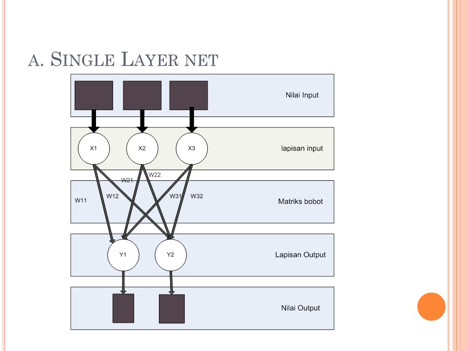 a. Single Layer net