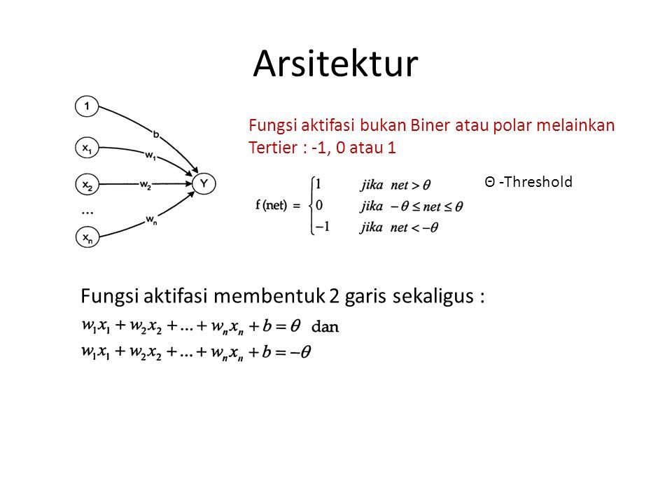 Arsitektur Fungsi aktifasi membentuk 2 garis sekaligus :