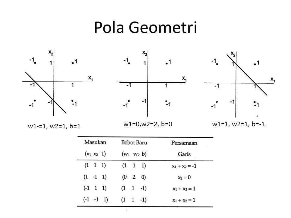 Pola Geometri w1=0,w2=2, b=0 w1=1, w2=1, b=-1 w1-=1, w2=1, b=1