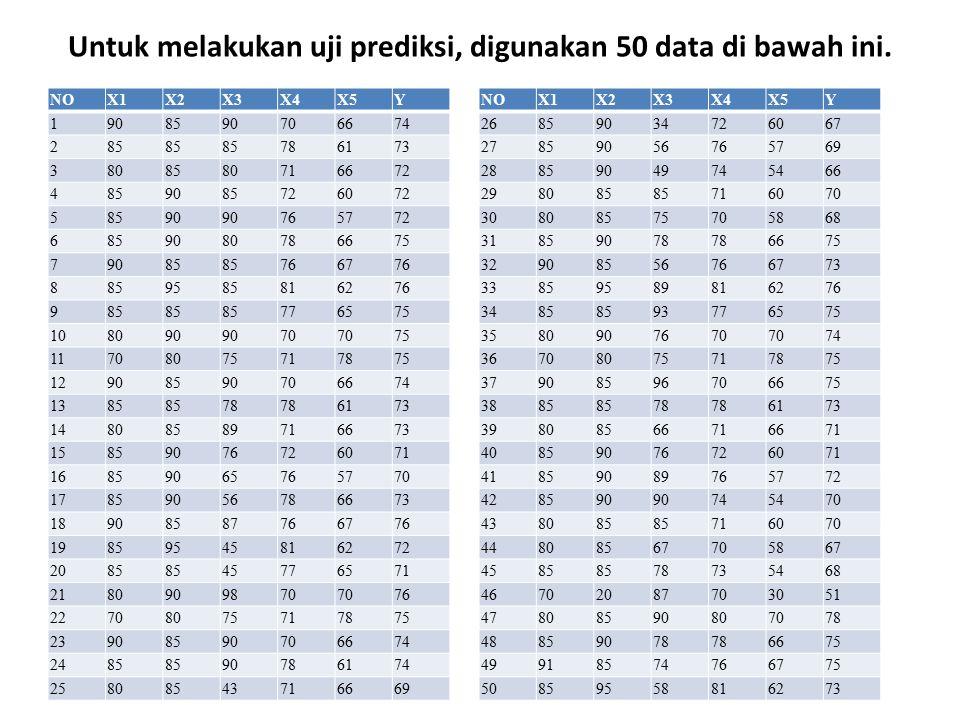 Untuk melakukan uji prediksi, digunakan 50 data di bawah ini.