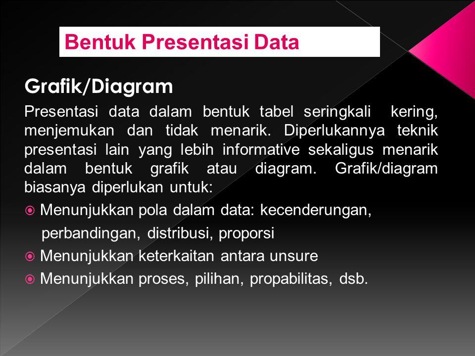 Bentuk Presentasi Data