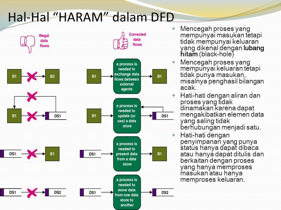 Hal-Hal HARAM dalam DFD
