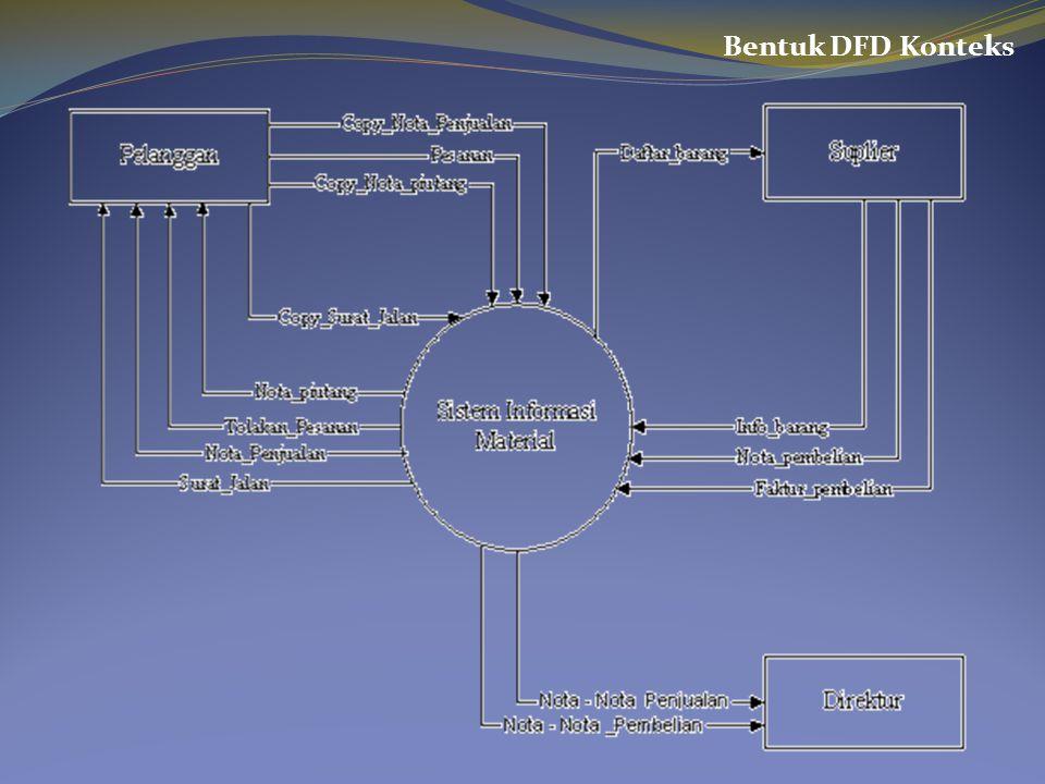 Bentuk DFD Konteks