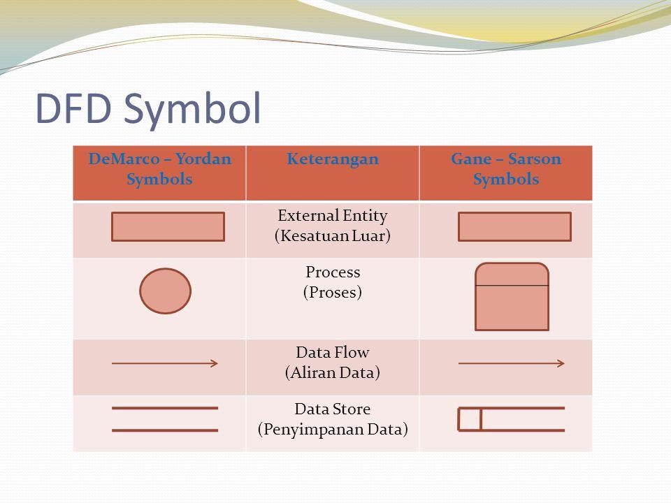 DFD Symbol DeMarco – Yordan Symbols Keterangan Gane – Sarson