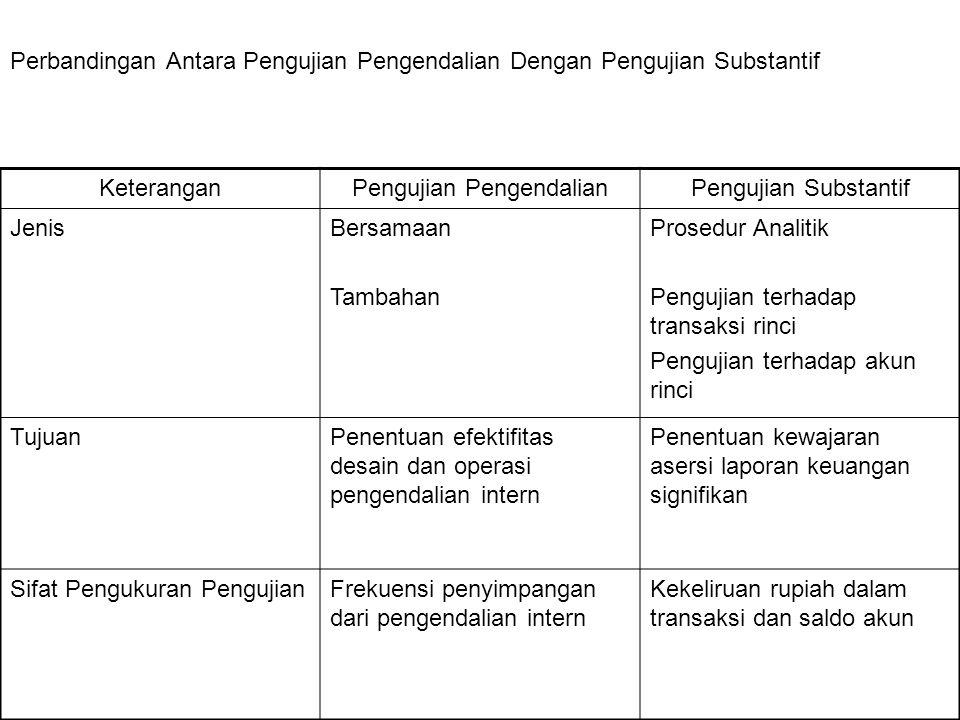 Perbandingan Antara Pengujian Pengendalian Dengan Pengujian Substantif