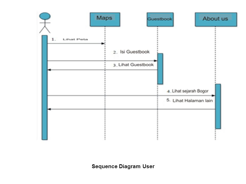 Sequence Diagram User