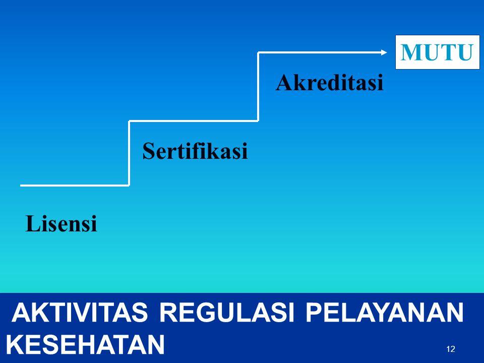 AKTIVITAS REGULASI PELAYANAN KESEHATAN