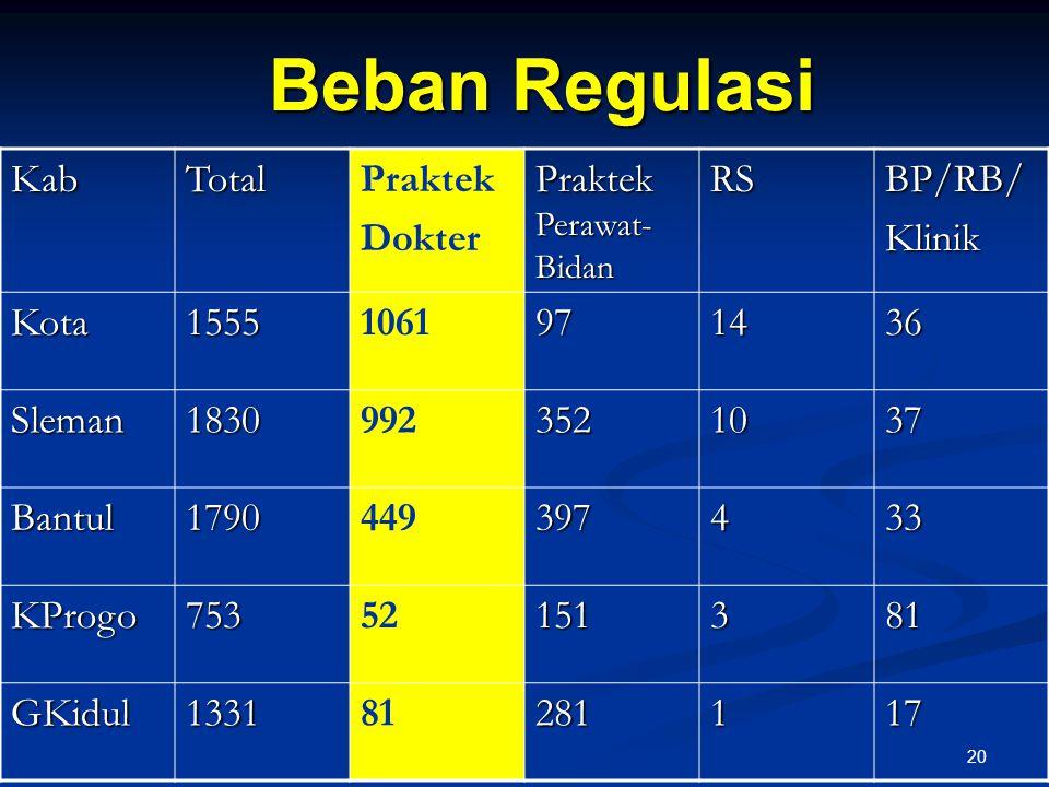 Beban Regulasi Kab Total Praktek Dokter Praktek Perawat-Bidan RS