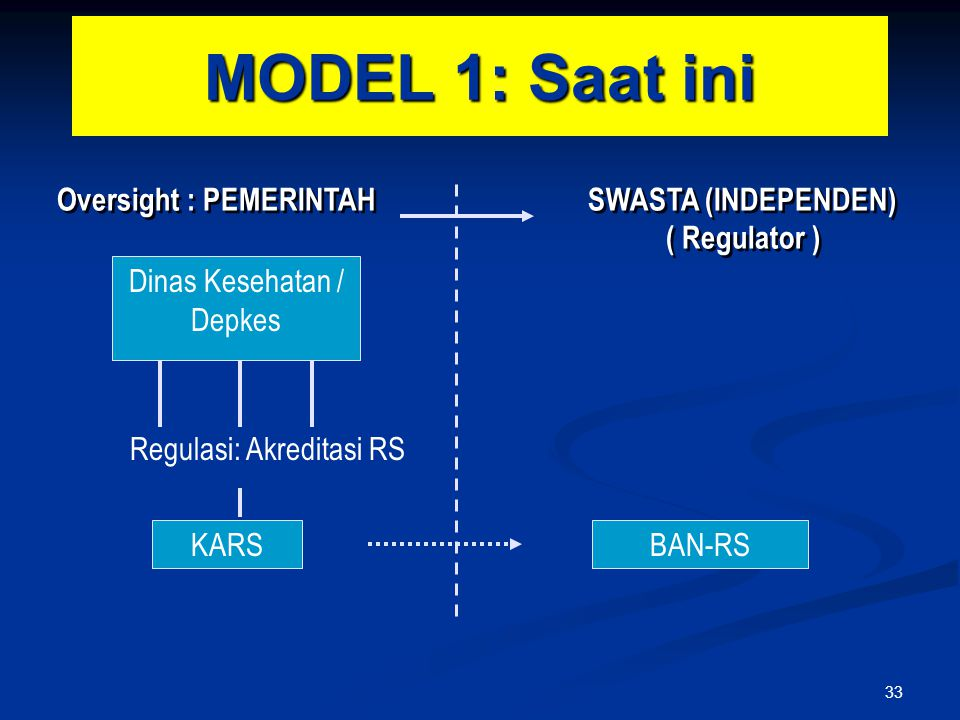 MODEL 1: Saat ini Oversight : PEMERINTAH SWASTA (INDEPENDEN) ( Regulator )