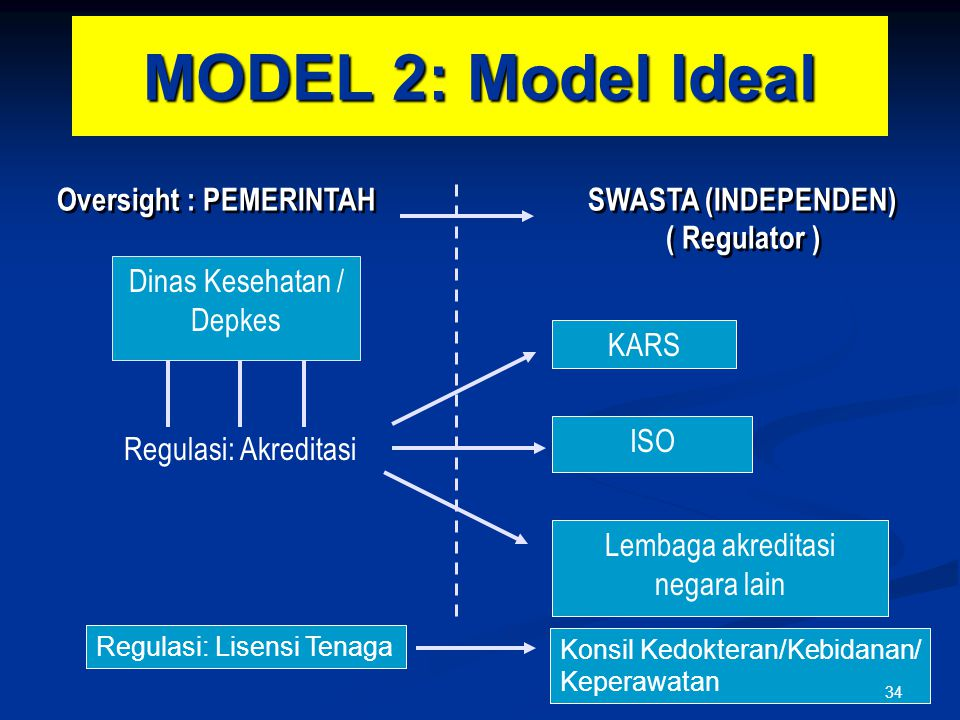 MODEL 2: Model Ideal Oversight : PEMERINTAH SWASTA (INDEPENDEN) ( Regulator )