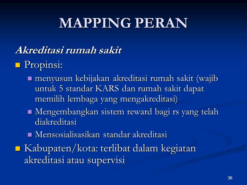 MAPPING PERAN Akreditasi rumah sakit Propinsi: