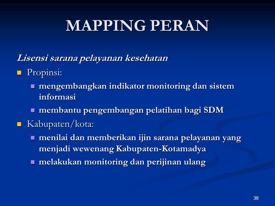 MAPPING PERAN Lisensi sarana pelayanan kesehatan Propinsi: