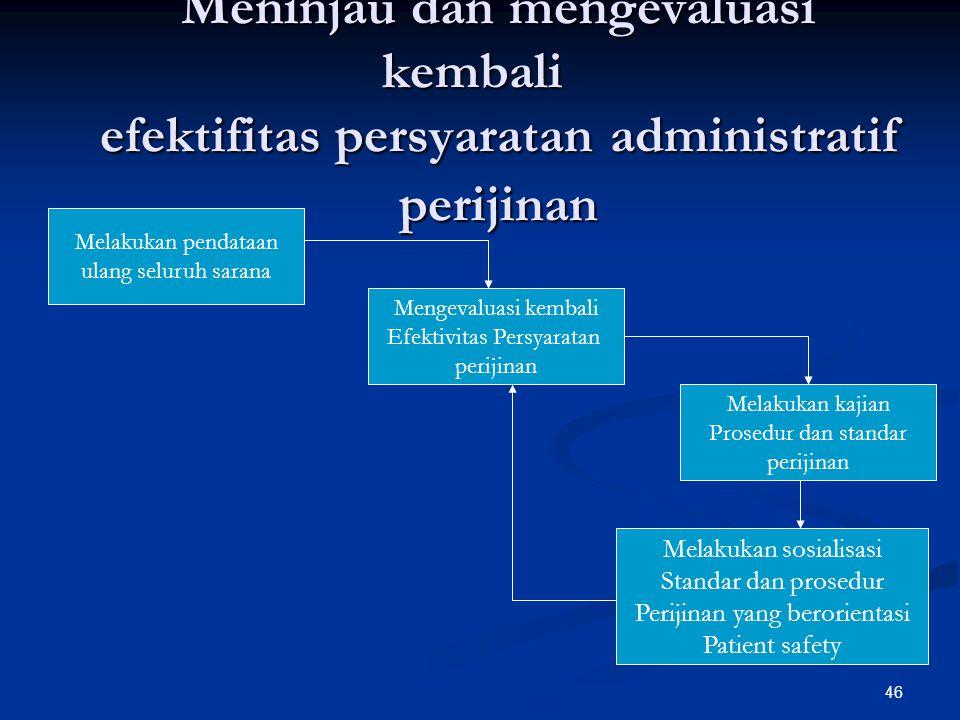 Meninjau dan mengevaluasi kembali efektifitas persyaratan administratif perijinan