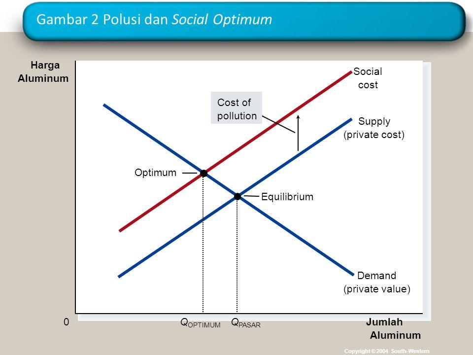 Gambar 2 Polusi dan Social Optimum