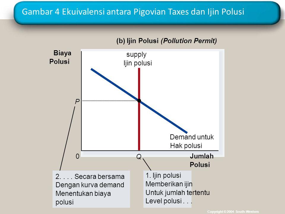 Gambar 4 Ekuivalensi antara Pigovian Taxes dan Ijin Polusi