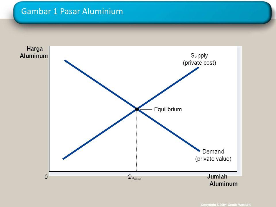 Gambar 1 Pasar Aluminium