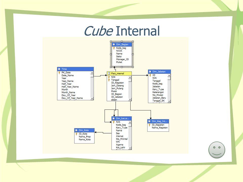 Cube Internal