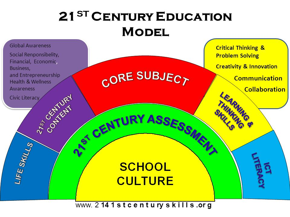21ST Century Education Model