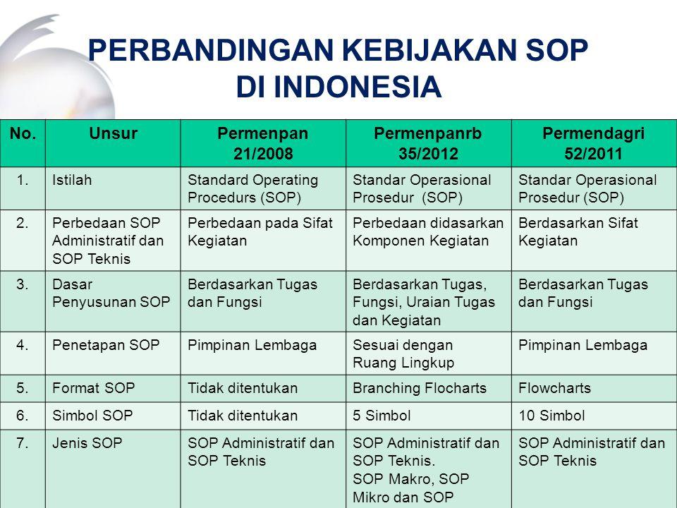 PERBANDINGAN KEBIJAKAN SOP DI INDONESIA