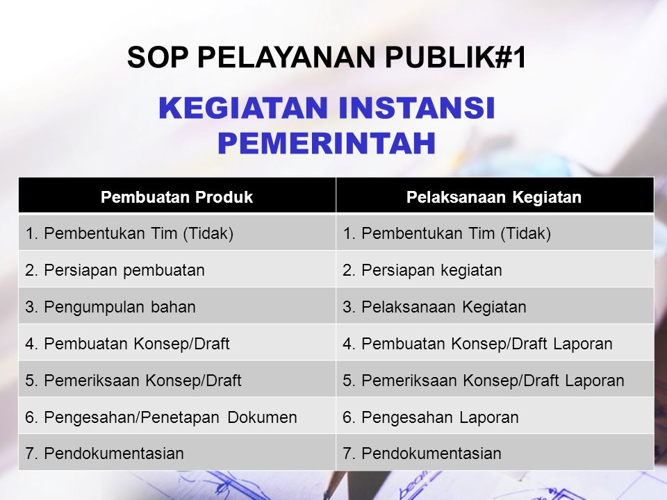 Sop pelayanan publik#1 KEGIATAN INSTANSI PEMERINTAH Pembuatan Produk