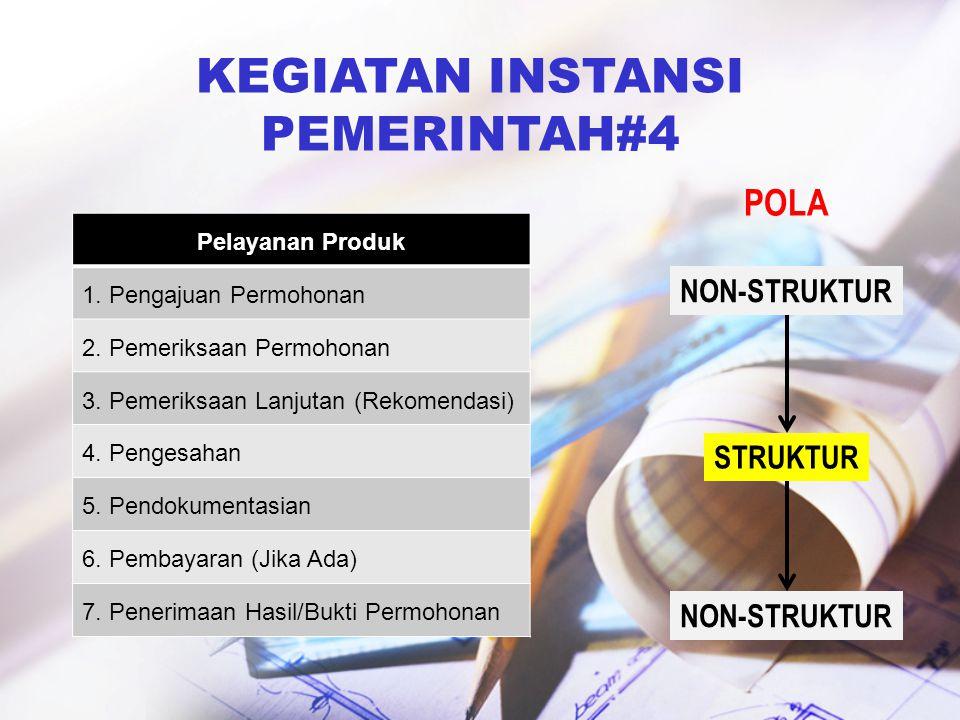 KEGIATAN INSTANSI PEMERINTAH#4 POLA NON-STRUKTUR STRUKTUR NON-STRUKTUR