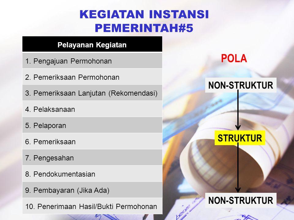 KEGIATAN INSTANSI PEMERINTAH#5 POLA NON-STRUKTUR STRUKTUR NON-STRUKTUR