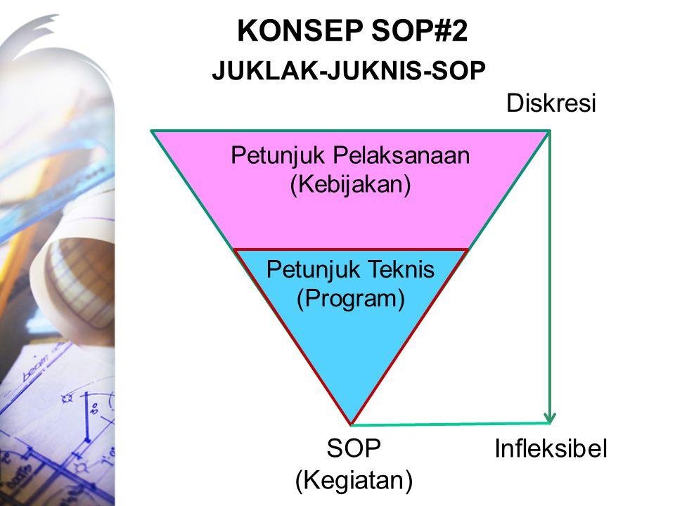 KONSEP SOP#2 Juklak-juknis-sop Diskresi SOP (Kegiatan) Infleksibel