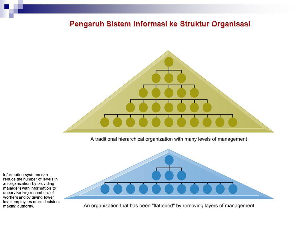 Pengaruh Sistem Informasi ke Struktur Organisasi