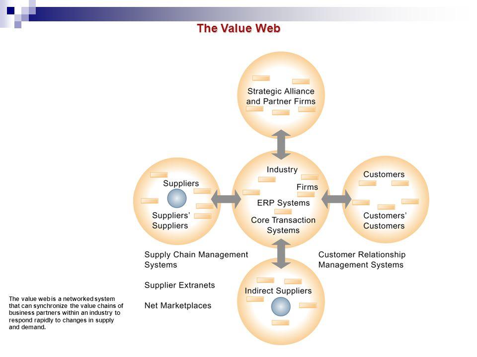 The Value Web Dengan membuat value web (jaring nilai) maka anda membangun sinergi, meningkatkan kompetensi inti dan strategi yang lebih baik.
