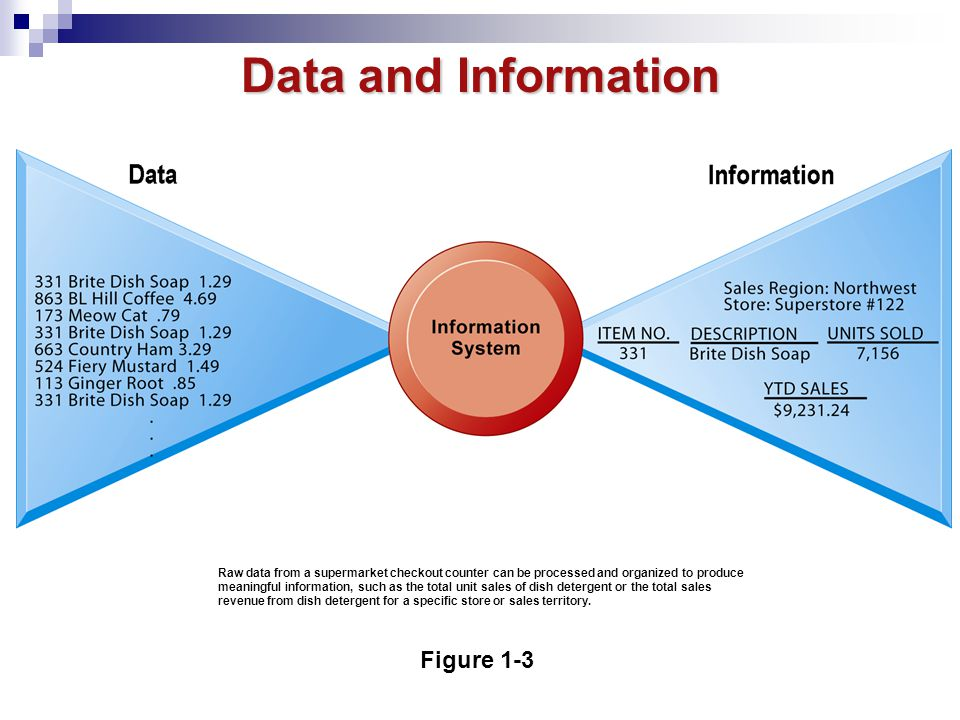 Data and Information Figure 1-3