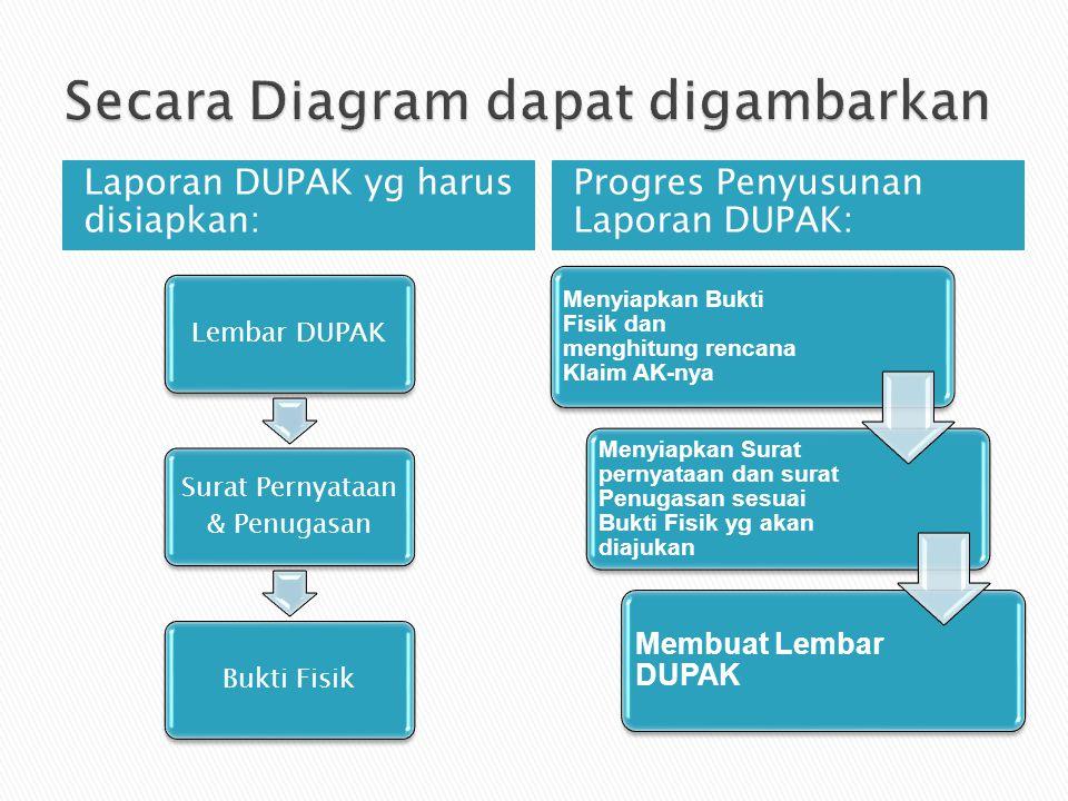 Secara Diagram dapat digambarkan