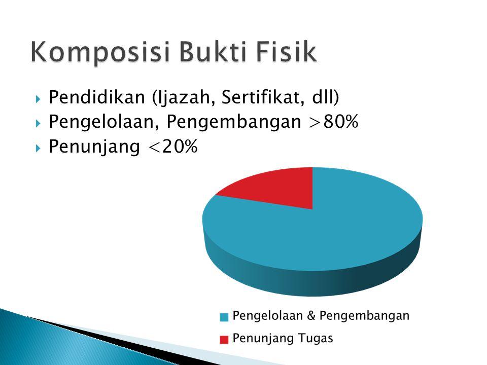 Komposisi Bukti Fisik Pendidikan (Ijazah, Sertifikat, dll)