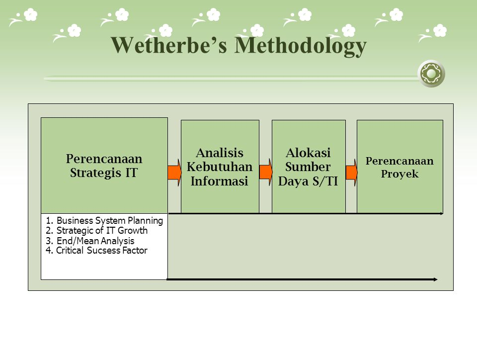 Wetherbe's Methodology