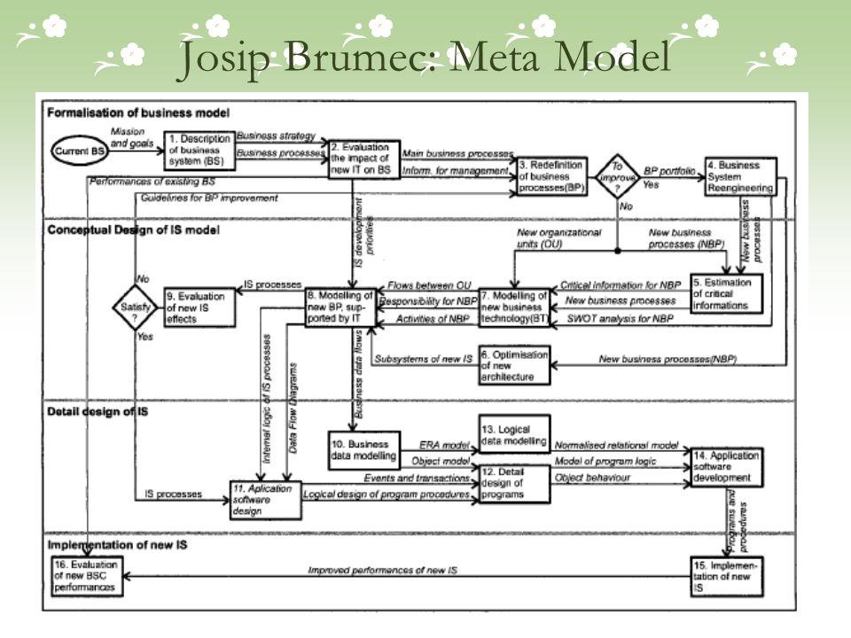Josip Brumec: Meta Model