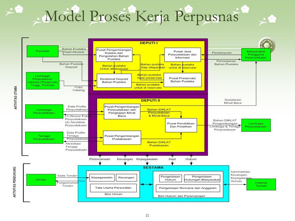 Model Proses Kerja Perpusnas