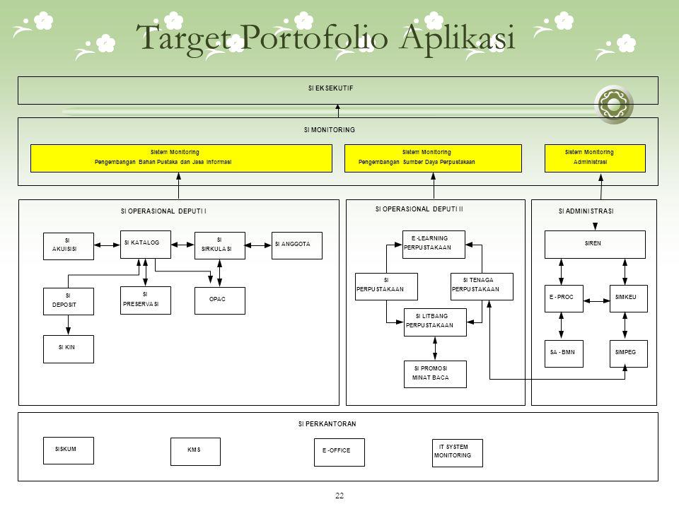 Target Portofolio Aplikasi