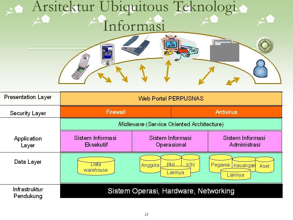 Arsitektur Ubiquitous Teknologi Informasi