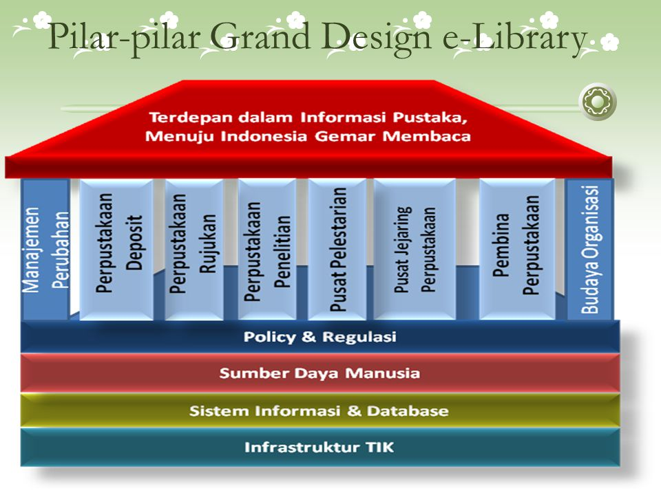 Pilar-pilar Grand Design e-Library