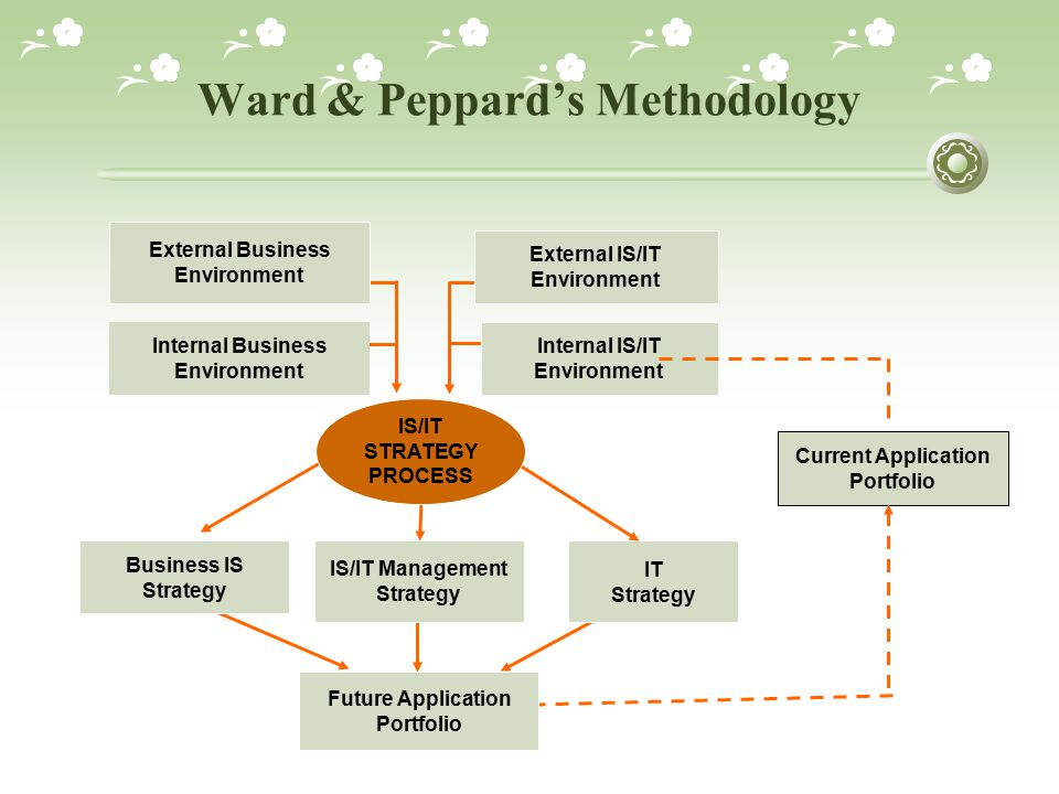Ward & Peppard's Methodology