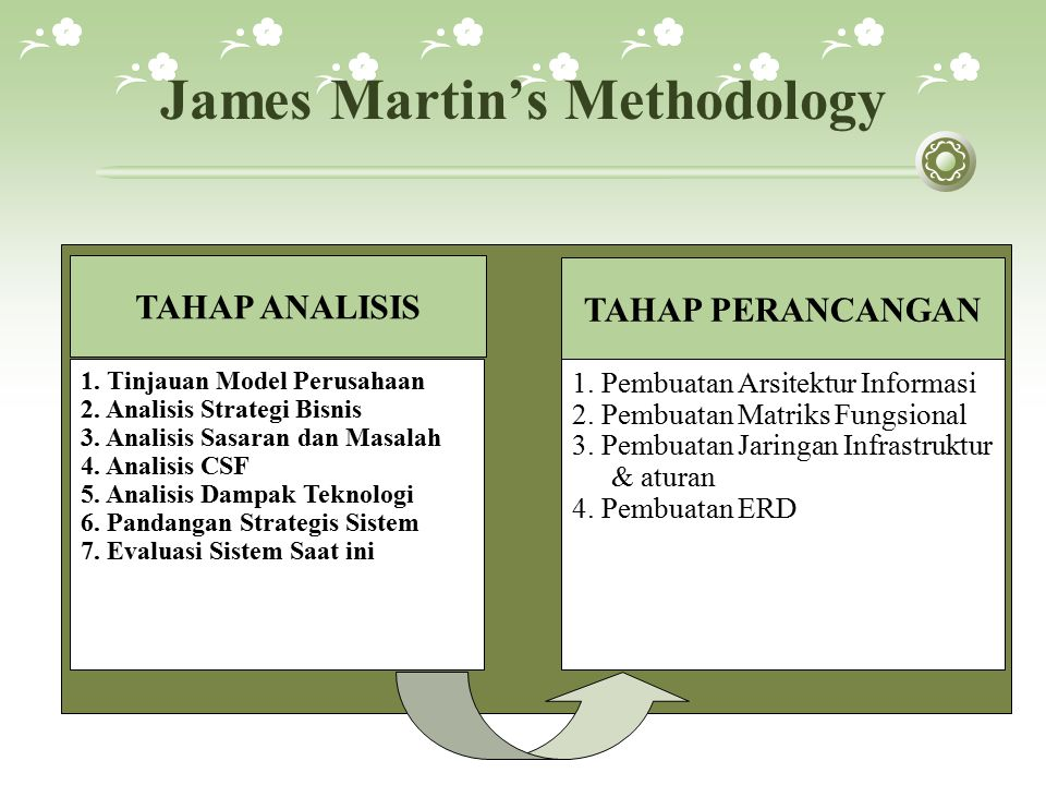 James Martin's Methodology