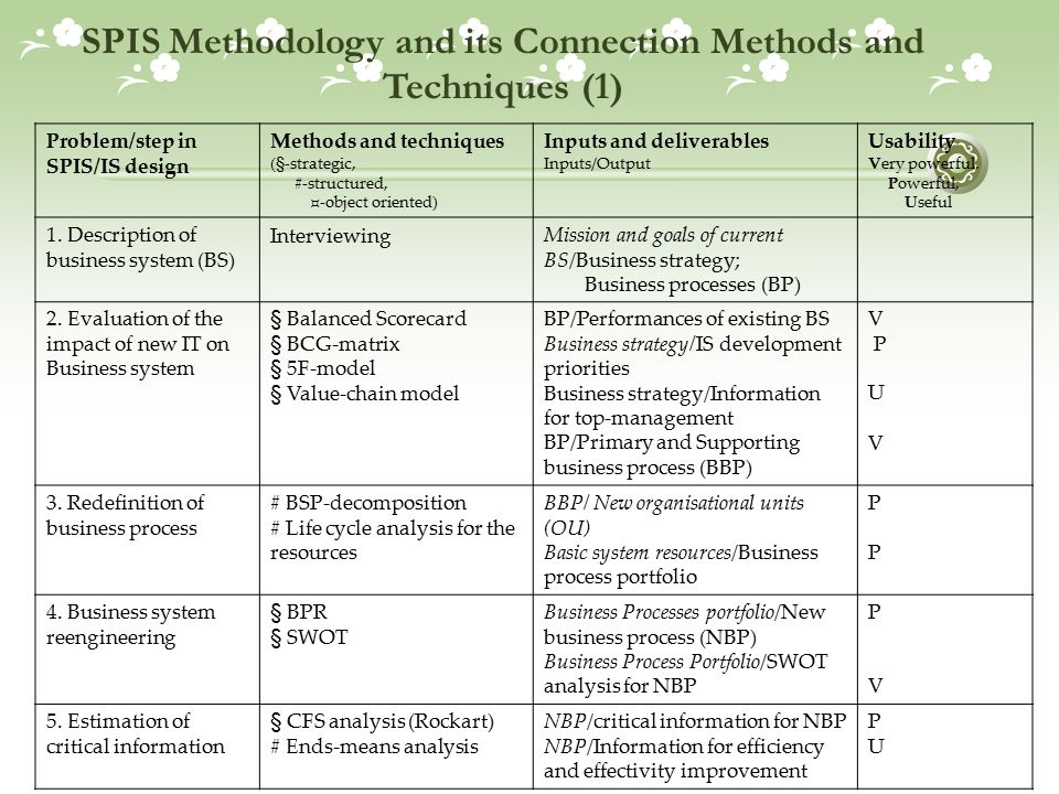 SPIS Methodology and its Connection Methods and Techniques (1)
