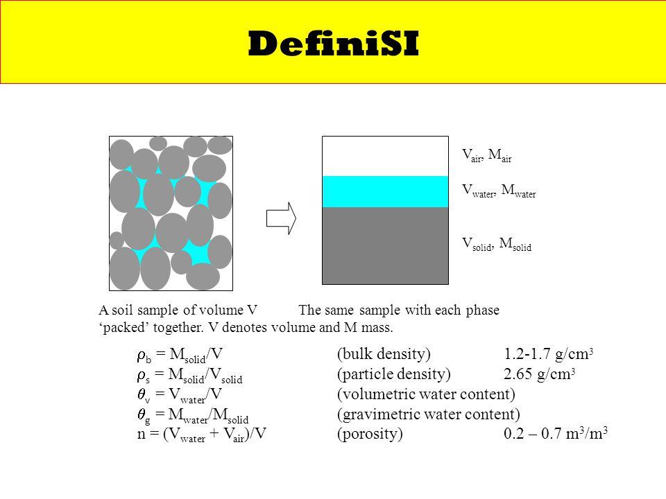 DefiniSI b = Msolid/V (bulk density) 1.2-1.7 g/cm3