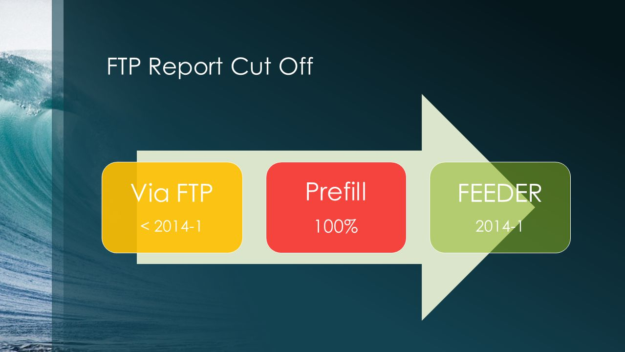 FTP Report Cut Off Via FTP < 2014-1 Prefill 100% FEEDER 2014-1