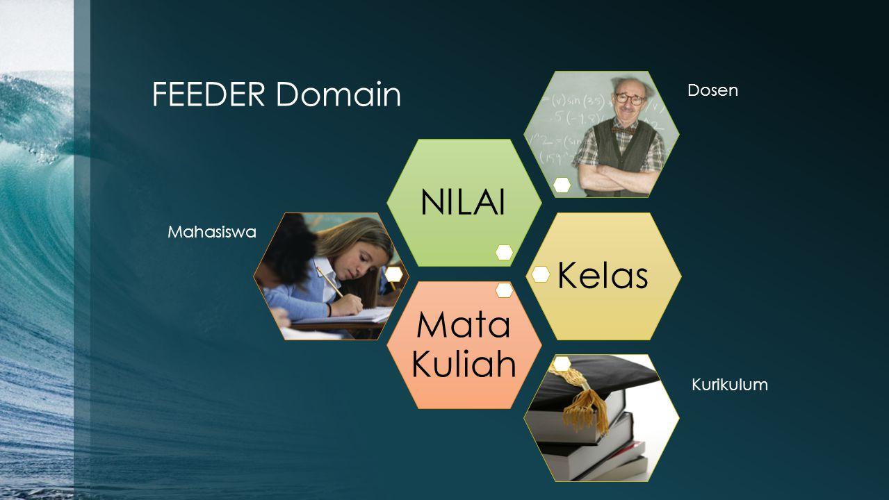 FEEDER Domain Mata Kuliah Kelas NILAI Dosen Mahasiswa Kurikulum