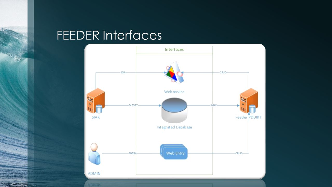 FEEDER Interfaces